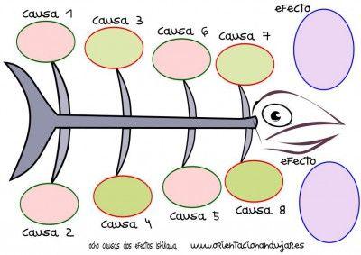 Colección de Organizadores Gráficos:  causa - efecto  Ishikawa  Espina de pescado