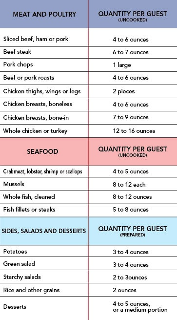 Food Cost From Grocery Stores Calculator
