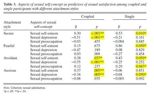 """Sexual Self-Concept"" and Attachment in Couples and Singles :   What is ""sexual self-concept""?  In their recent research paperSexual self-concept sexual satisfaction and attachment among single and coupled individuals""authors Anticevic and colleagues (2017) examine the less-well studied intersection of partnering status attachment style and sexual self-concept (Pujols Meston & Seal 2010).  Sexual self-concept refers to the totality of oneself as a sexual being including positive and negative…"