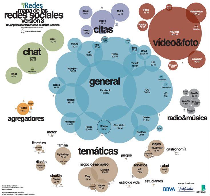 Mapa de Redes Sociales 2013. Más de tres mil millones de usuarios.