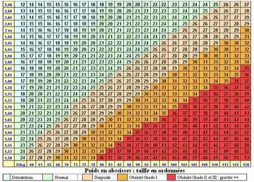 Tableau de l'Indice de Masse Corporelle