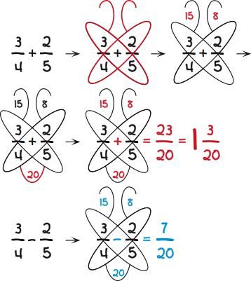 Butterfly method for adding and subtracting fractions.