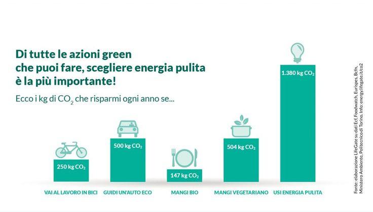 5 azioni per uno stile di vita sostenibile: da ciò che mangi alle energie rinnovabili