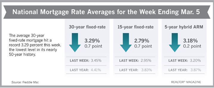 Thinking Of Buyer Or Maybe Refinancing Your Current Mortgage Rates Have Never Been Better Than This In 2020 Lowest Mortgage Rates Mortgage Rates 30 Year Mortgage