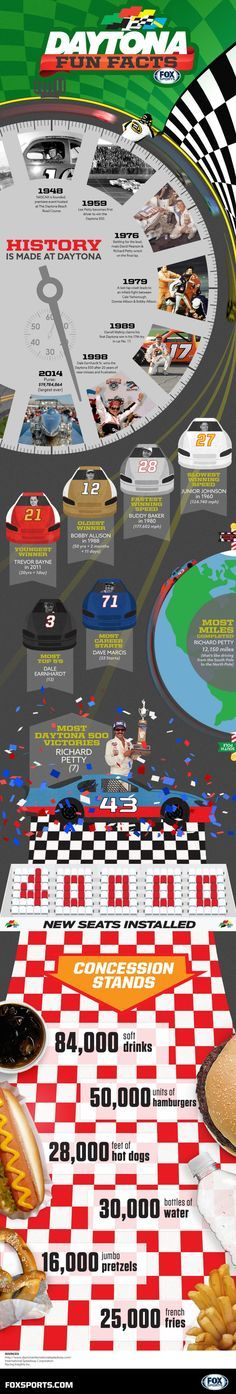 Infographic: Fun Daytona 500 facts to wow your friends | FOX Sports
