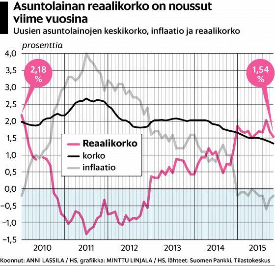 Lainan taakka kasvaa vuosi vuodelta suhteessa käytettävissä oleviin tuloihin. Korko pitäisi suhteuttaa inflaatioon ja omien tulojen kehitykseen, arvioi HS:n Anni Lassila.