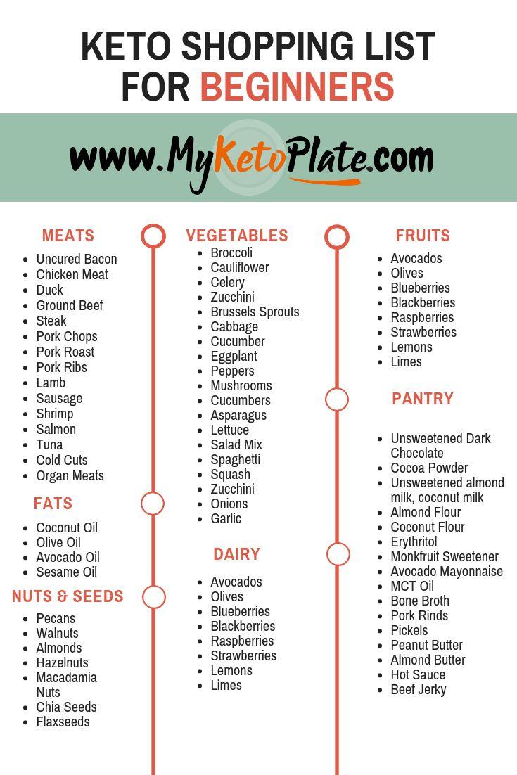 Keto Shopping List For Beginners Keto Grocery List