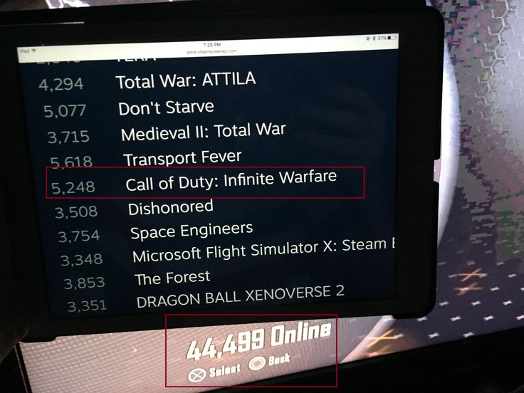 More People Are Playing the 4 Year Old Call Of Duty Black Ops 2 on the PS3 Than There Are Playing the Recently Released Call of Duty Infinite Warfare on Steam.
