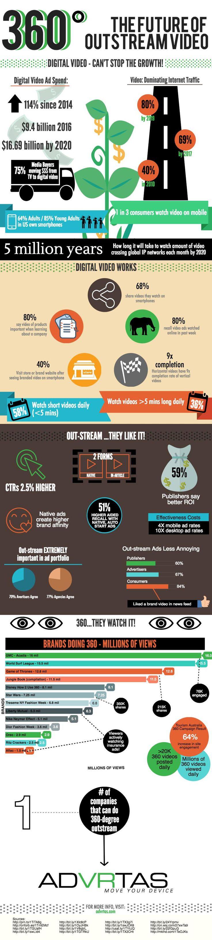 INFOGRAPHIC: Digital Video, Outstream Video & 360 Content | Robert Bruza | Pulse | LinkedIn