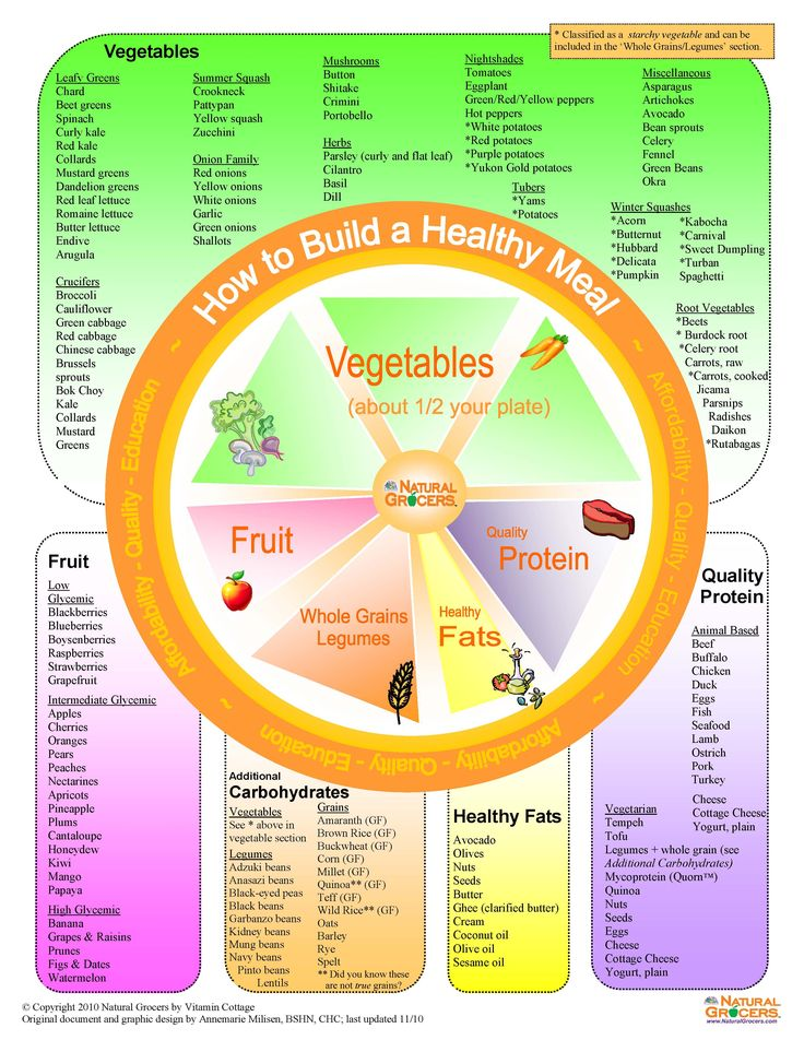 unit one the principles of healthy eating The smarter lunchrooms national office has identified 6 principles of behavioral economics that can be applied to the school lunchroom the principles address environmental cues that influence eating behavior.