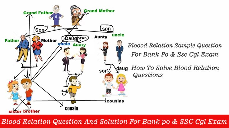 blood relation essay Essay writing guide learn she says i can't stop having them in relation to willy russell is the author of the play 'blood brothers' 'blood brother' is set.