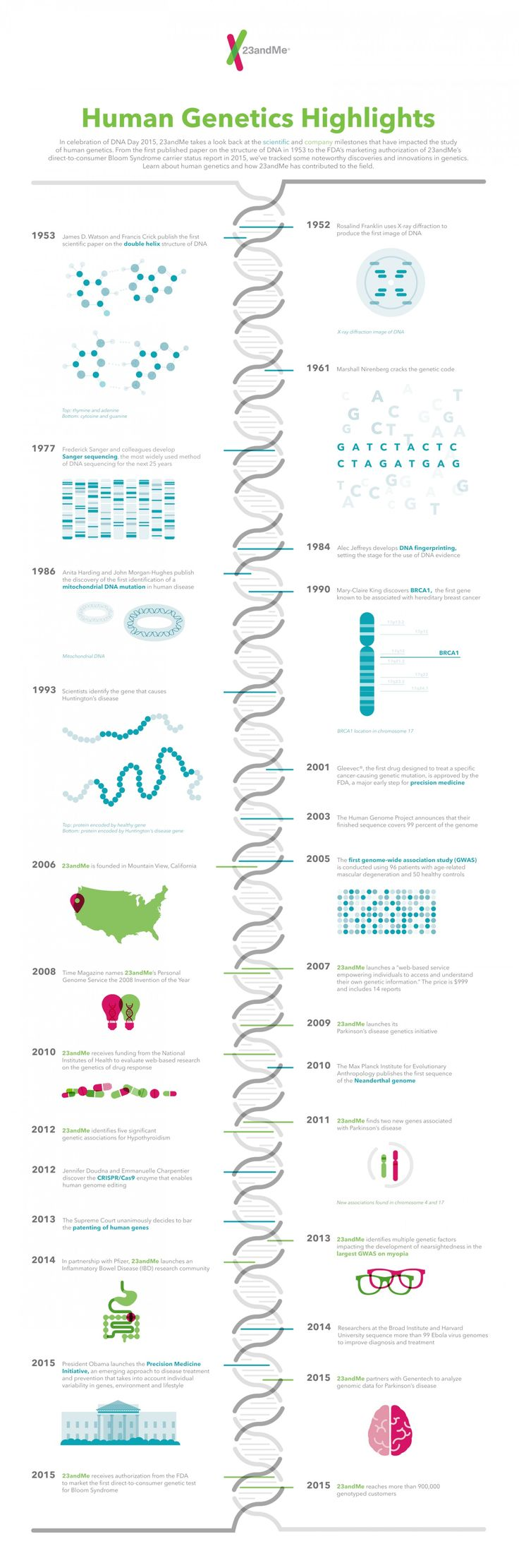 23andMe took a look back at highlights in human genetics history. From the first published paper on DNA in 1953 to the first GWAS in 2005