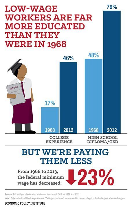 Tertiary education for a minimum wage pay packet thats worth 23% less $$ than it was 50 years ago, imagine trying to pay your college loan or pay rent or eat!!!