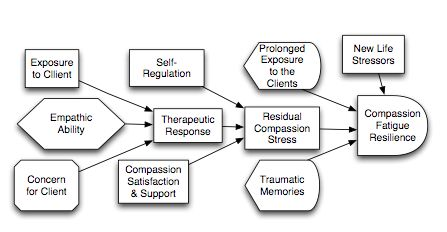 A Generic Model of Compassion Fatigue Resilience (c) | Professor Figley Polemics