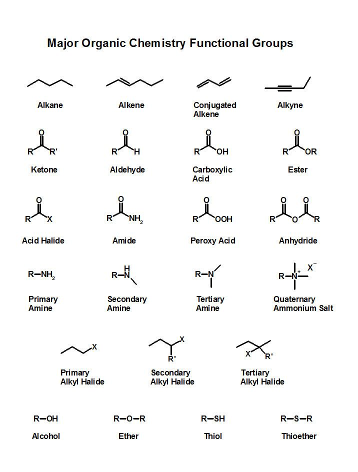 Major Functional Groups - Skeletal Structures