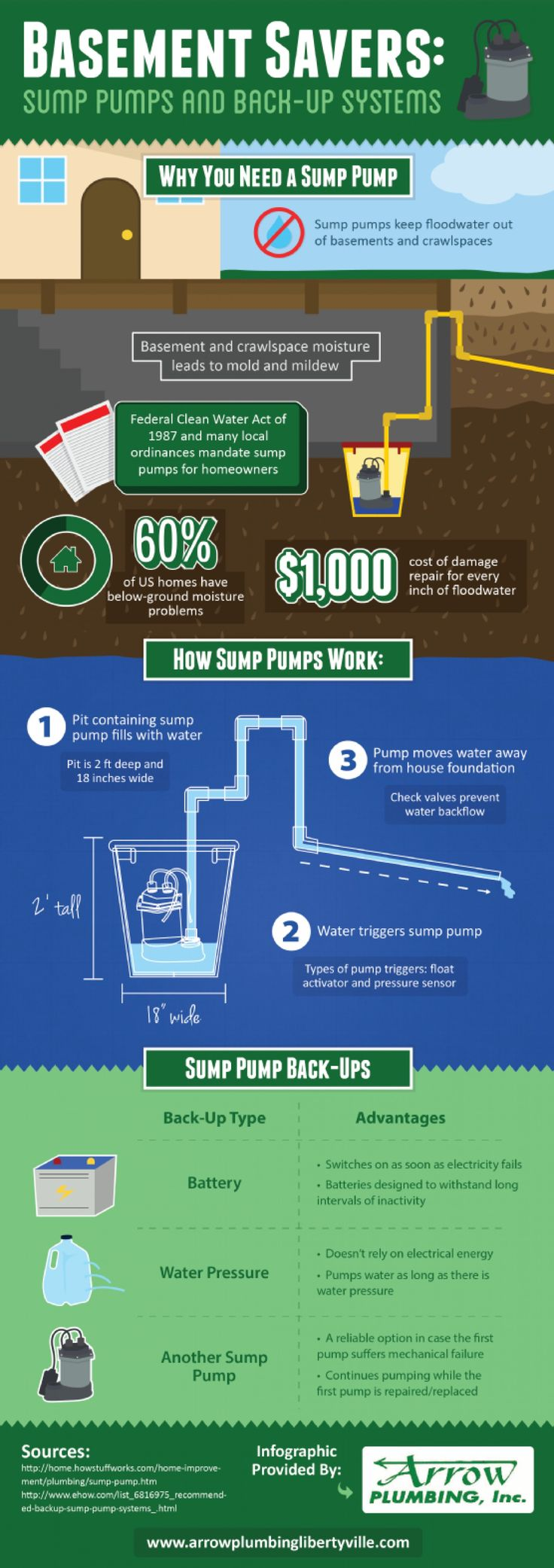 Best sump pump backup system - Basement Savers Sump Pumps And Back Up Systems