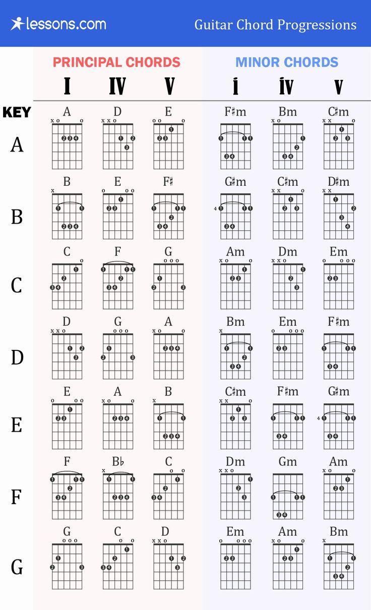 30 guitar chords chart basic in 2020 guitar chords