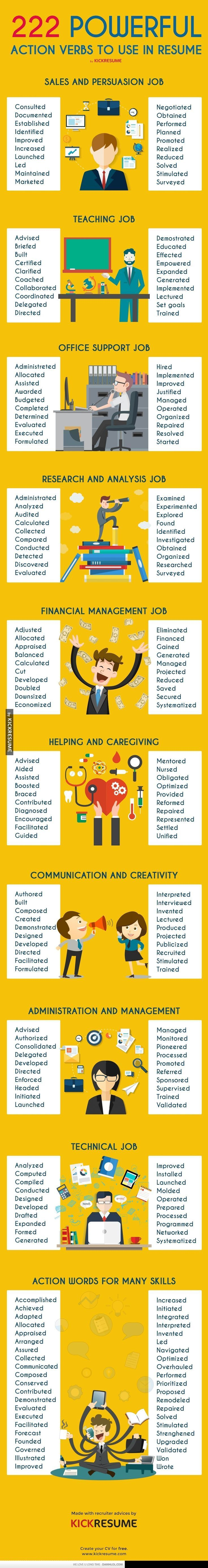 222 Powerful Words For Your Resume                                                                                                                                                                                 More