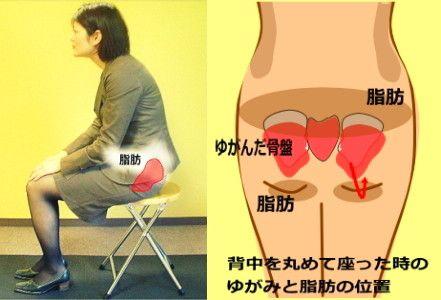 下半身太りを引き起こす、腰を丸めて座る癖による骨盤のゆがみ|中目黒整体レメディオが教える 大転子 骨盤 膝下O脚のなおし方