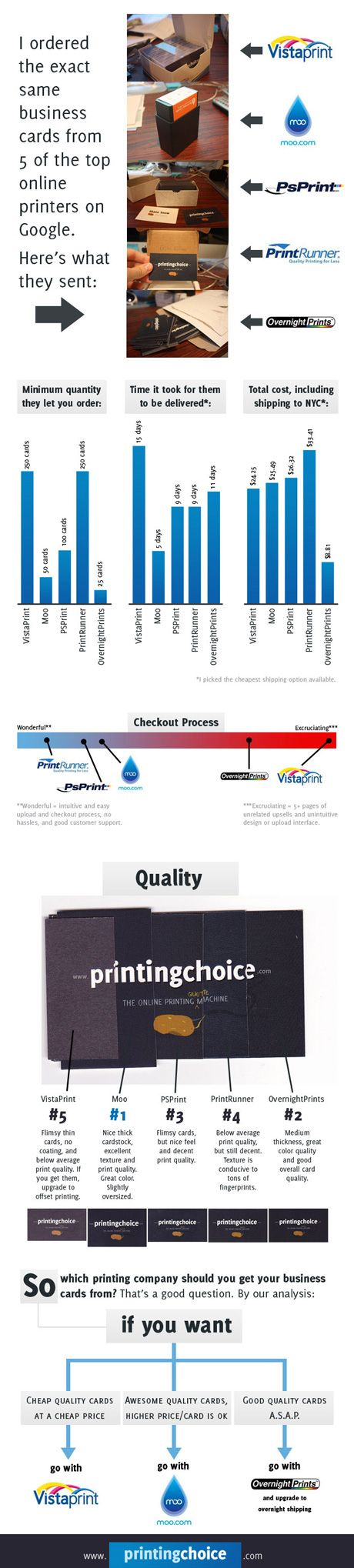 Battle of the business card.  Company compared 5 different business card companies online.  Here is the breakdown