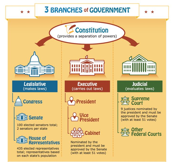 free Branches of Government poster for kidsfrom the US Government's Publications Department.