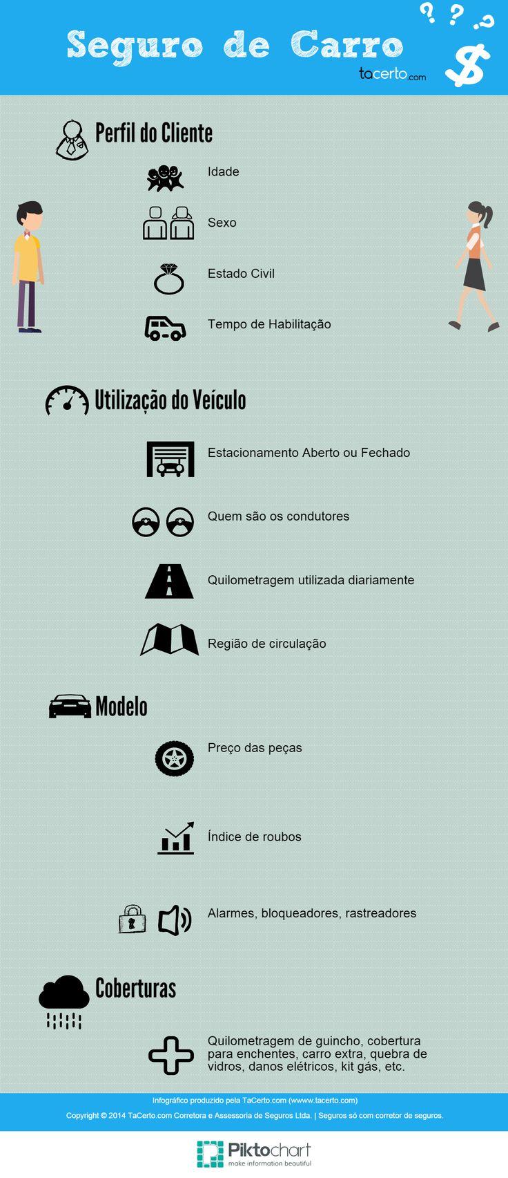 Muitas coisas influenciam no valor de seu seguro de carro e a TaCerto.com reuniu aqui os principais fatores. Faça uma simulação em nosso site e conheça o preço do seu seguro em diversas seguradoras: http://tacer.to/1vUSKUd