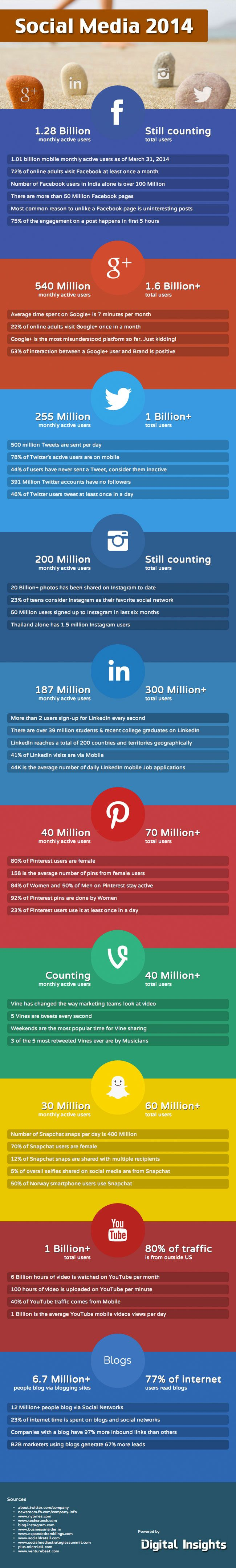 Facebook, YouTube, GooglePlus, Twitter, Pinterest, Instagram - 63 Social Media Stats 2014