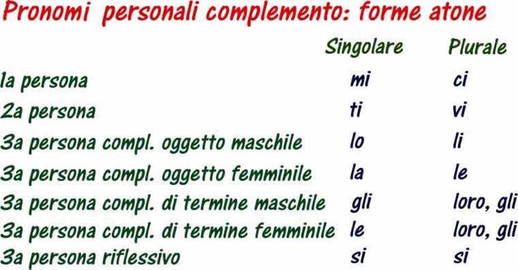 Pronomi personali complemento: le forme atone