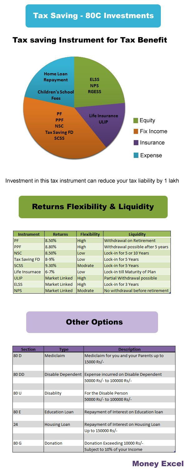 Tax Saving Instrument Infographic given here provides good overview on the various instruments, how much they save and their lock in period.