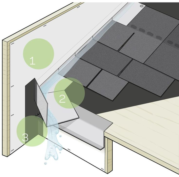 Kickout Flashing Keeps Walls Dry Projects Roof