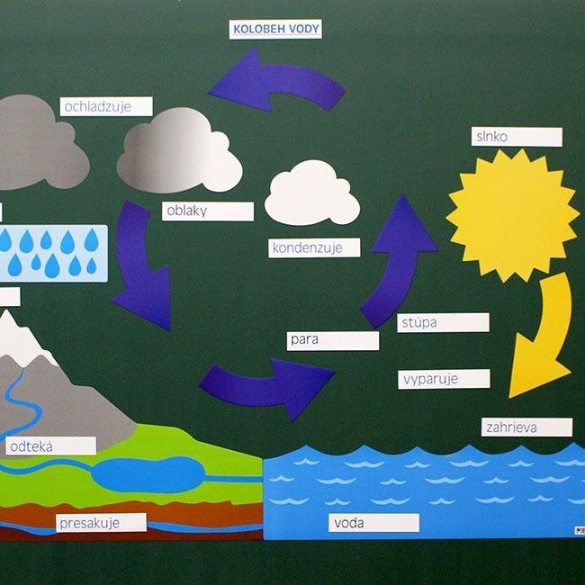 Kolobeh vody - magnetická sada - Skúmanie, experimenty - Prírodoveda - Učebné pomôcky