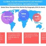 Global Silver Nanoparticles Market - Geographical Segmentation and Industry Analysis by Technavio
