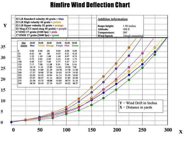 22 Rimfire Ballistics Chart Images - Reverse Search