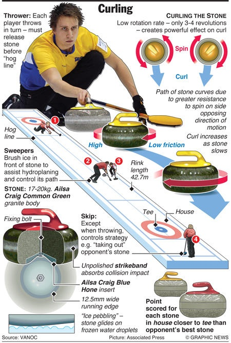 US OLYMPICS GRAPHIC Curling one of my favorite winter sports