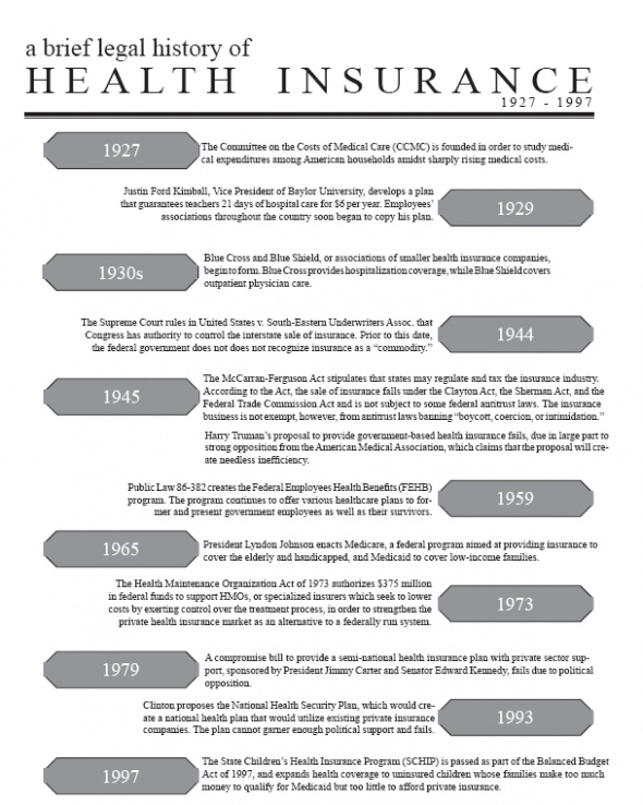 history of health care insurances in Programs offering free or low-cost health care and insurance coverage.