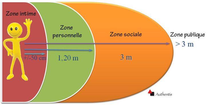 Comment la distance influence la communication