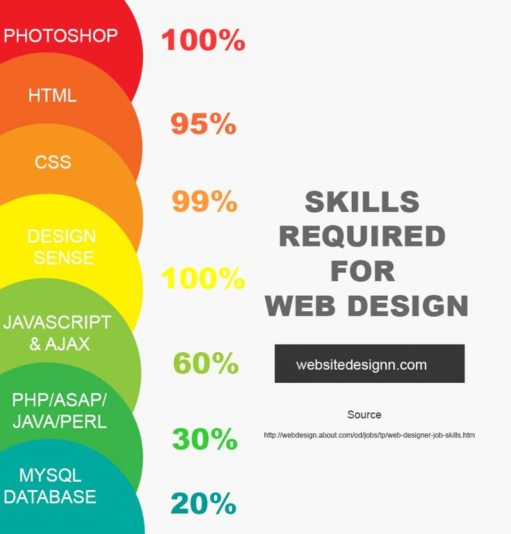 Skills Required For Web Design #Infographic
