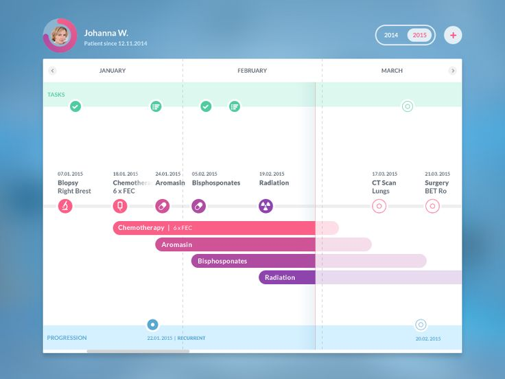 Health & treatment timeline visible from a patients dashboard, also progress of medication and future tasks / medical events.
