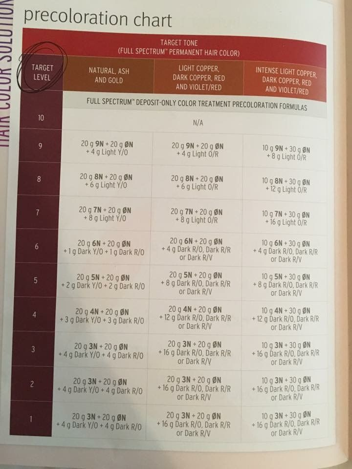 Coloration Chart for Filling and Going Darker Aveda