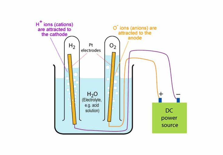 how to split water into hydrogen and oxygen
