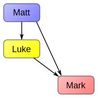 Marcan Priority--is the hypothesis that the Gospel of Mark was the first-written of the three Synoptic Gospels and was used as a source by the other two, Matthew and Luke. This hypothesis is a central one in discussion of the Synoptic Problem, the question of the documentary relationship among these three Gospels.