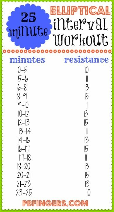 25 Minute Elliptical Interval Workout. A couple of notes about this workout: I used an elliptical with moveable arms and definitely utilized my arms to help me through the higher resistance levels! Push 'n' pull!
