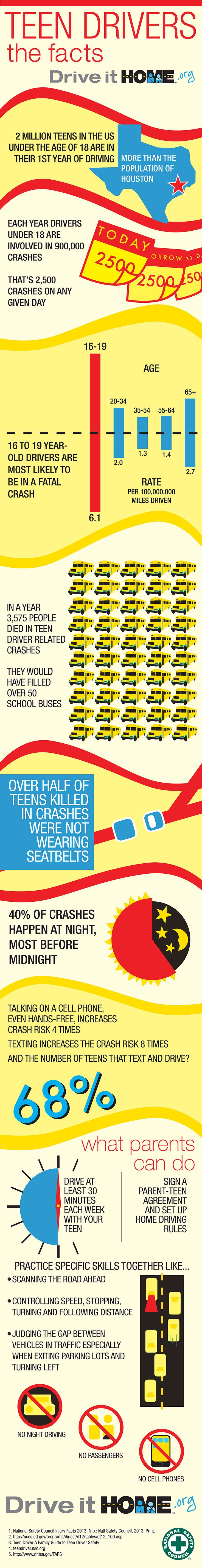 Teen drivers the facts