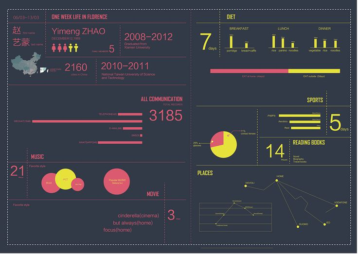 PERSONAL INFOGRAPHIC on Behance