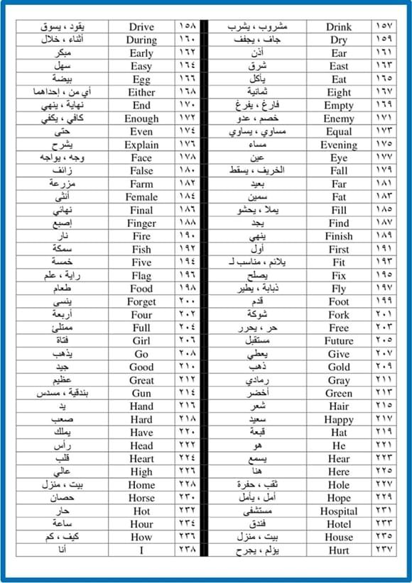 كتاب اهم كلمات اللغة الانجليزية 500 Pdf English Language Learning Grammar Learn English English Language Teaching