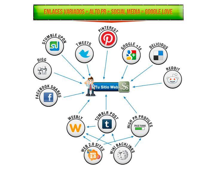 Servicios SEO de Posicionamiento web en googlePosicionamiento Web