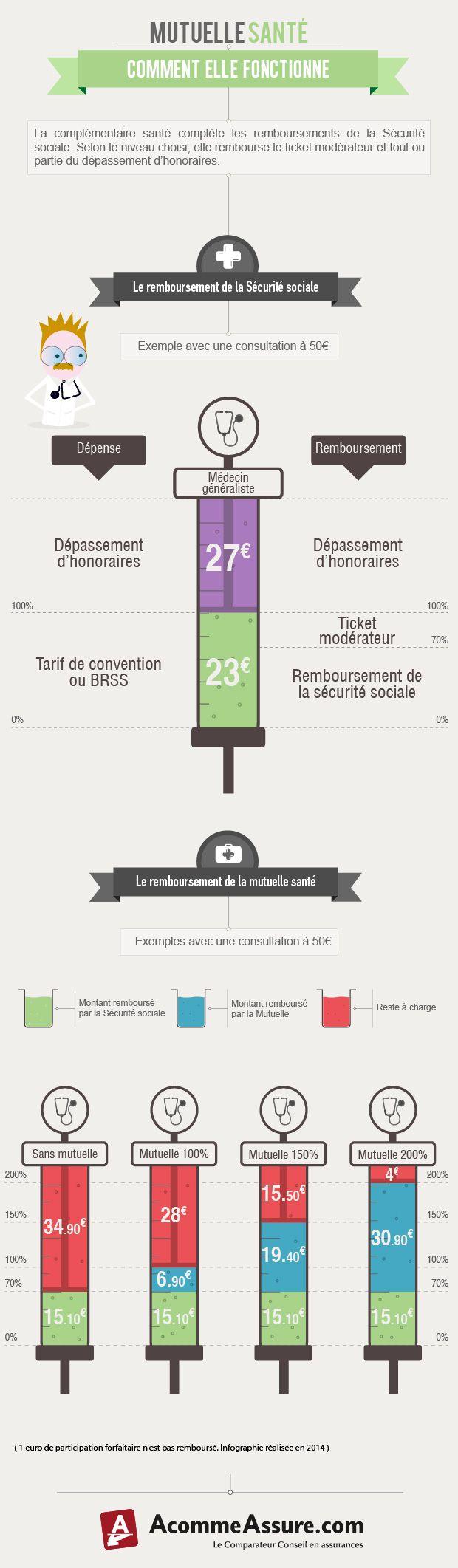 Infographie : Fonctionnement de ma mutuelle.