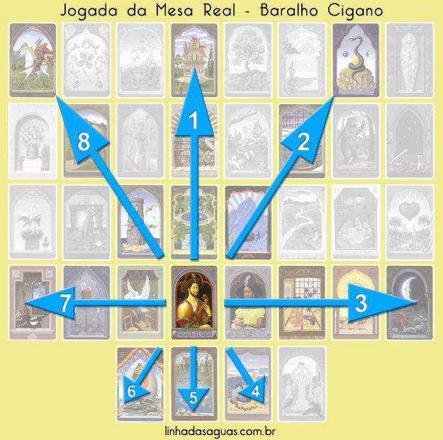 O método mais completo e abrangente utilizado no baralho Petit Lenormand é a Mesa Real. Essa abertura nos dá uma visão geral do consulente.