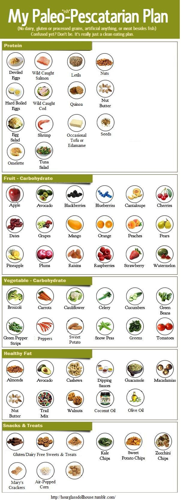 "Diet food plans ♥ Health diet plan  Paleo-Pescatarian Plan Infographic  ""Paleo-pescatarian? Anyone? Only the most relevant foods apply; dairy-free is out, gluten free is in, and absolutely no sugary snacks whatsoever (cakes, pies, donuts, pastries, candy bars, taffy, sweet tarts, chews, and mike and ike's, chewing gums, tic tacs, mentos, etc -- you get the picture)."""