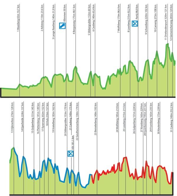 Amstel Gold Race, 2012.